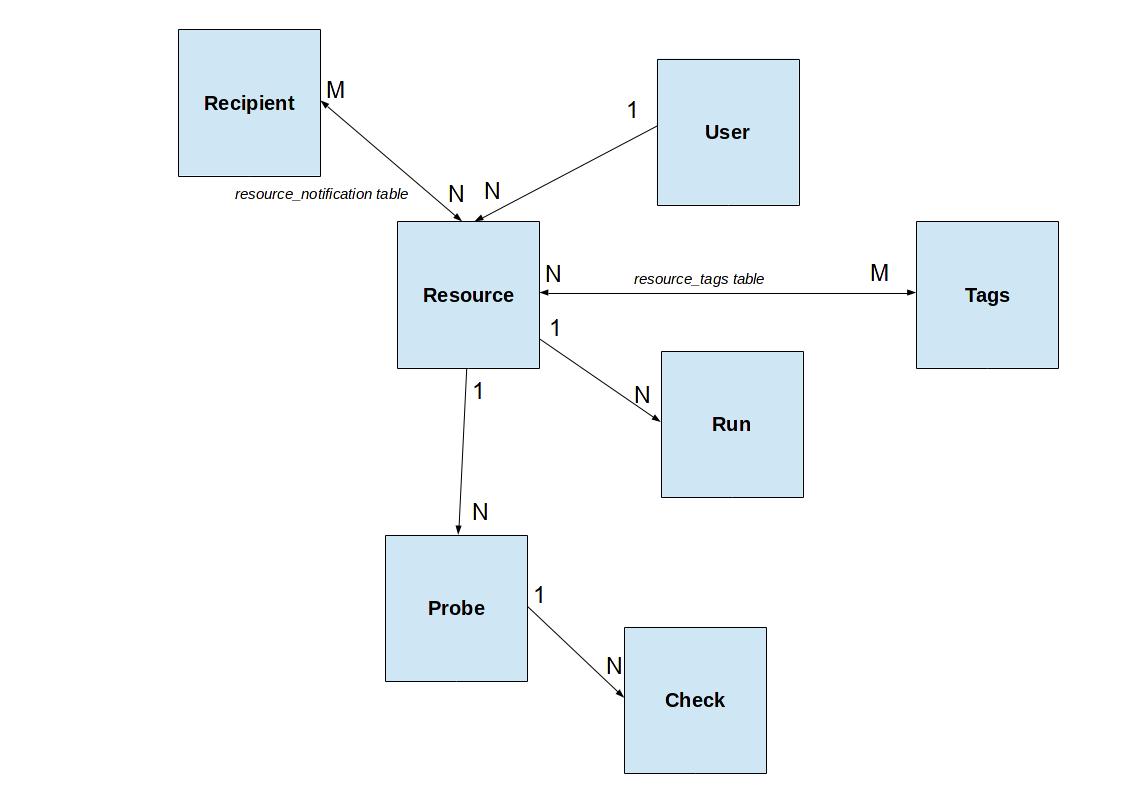 5  Architecture — GeoHealthCheck 0 6 dev0 documentation